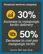 Financial services company: 30% Increase in campaign tactic delivery, 50% decrease in cost per campaign tactic. Source: IBM Case Study