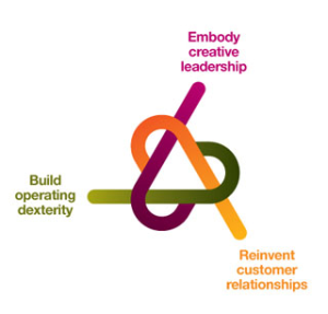 Embody creative leadership. Build operating dexterity. Reinvent customer relationships
