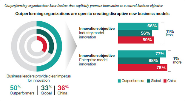 Outperforming organizations have leaders that explicitly promote innovation as a central business objective. Outperforming organizations are open to creating disruptive new business models. innovation objective. Industry model innovation. Innovation objective. Enterprise model innovation. Business leaders provide clear impetus for innovation. 50% outperformers. 33% global. 36% China.