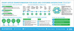 CRM - View the infographic