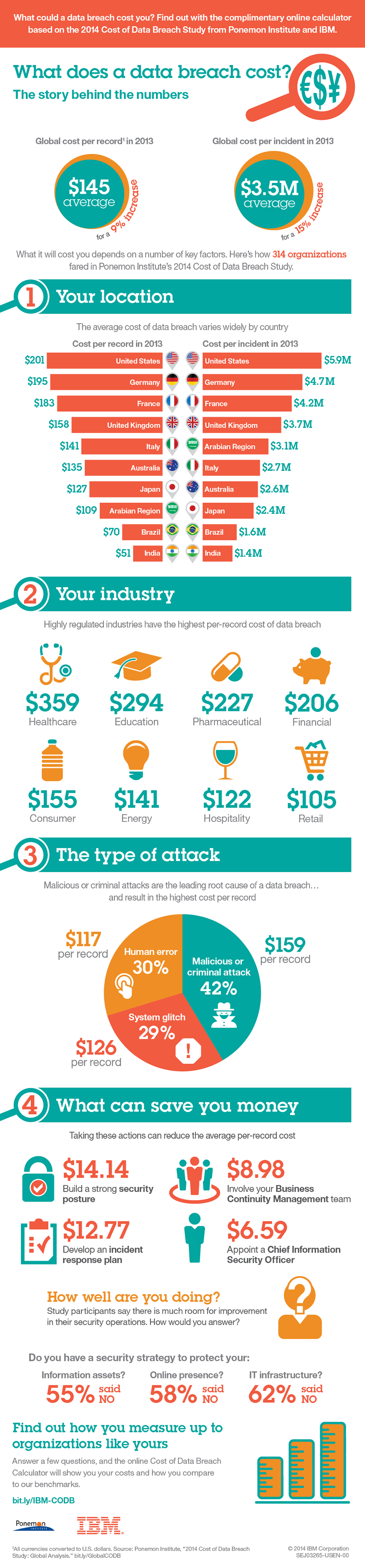 What could a data breach cost you? Find out with the complementary online calculator based on the 2014 Cost of Data Breach Study from Ponemon Institute and IBM