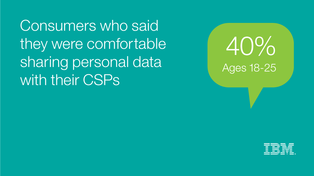 Consumers who said they were comfortable sharing personal data with their CSPs 40% Ages 18-25