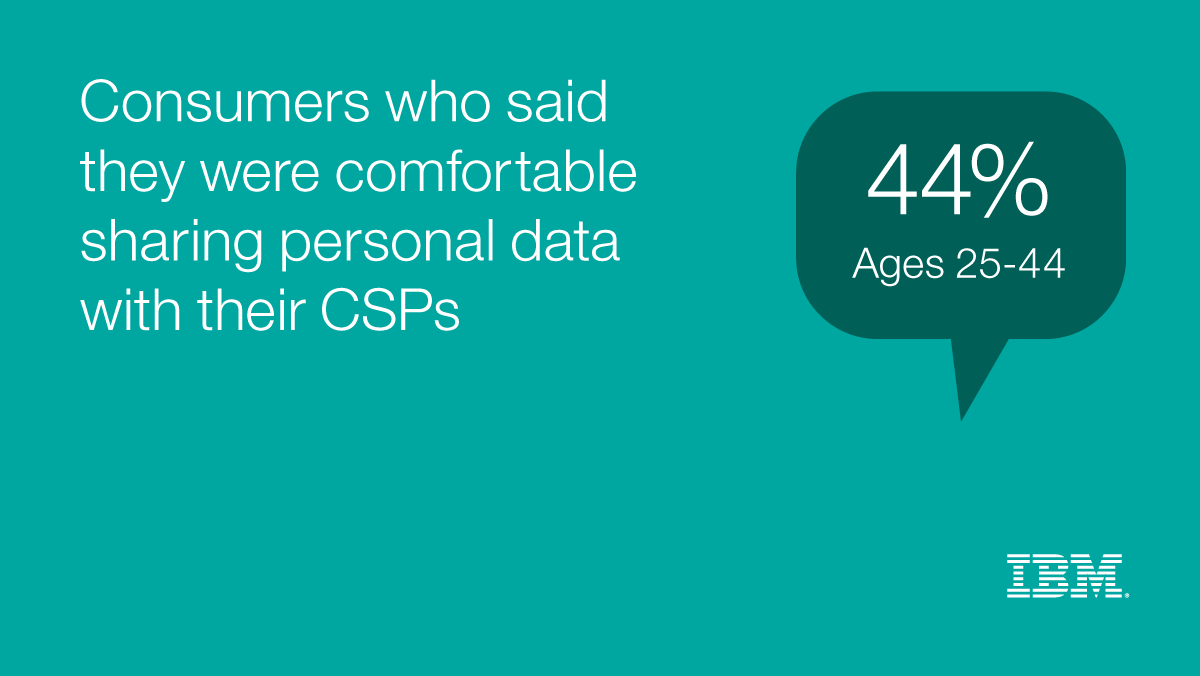 Consumers who said they were comfortable sharing personal data with their CSPs 44% ages 25-44