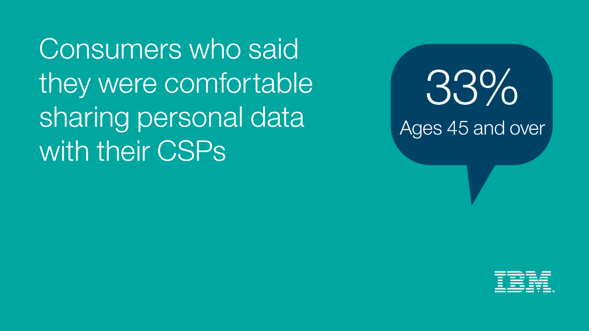 Consumers who said they were comfortable sharing personal data with their CSPs 33% Ages 40 and over