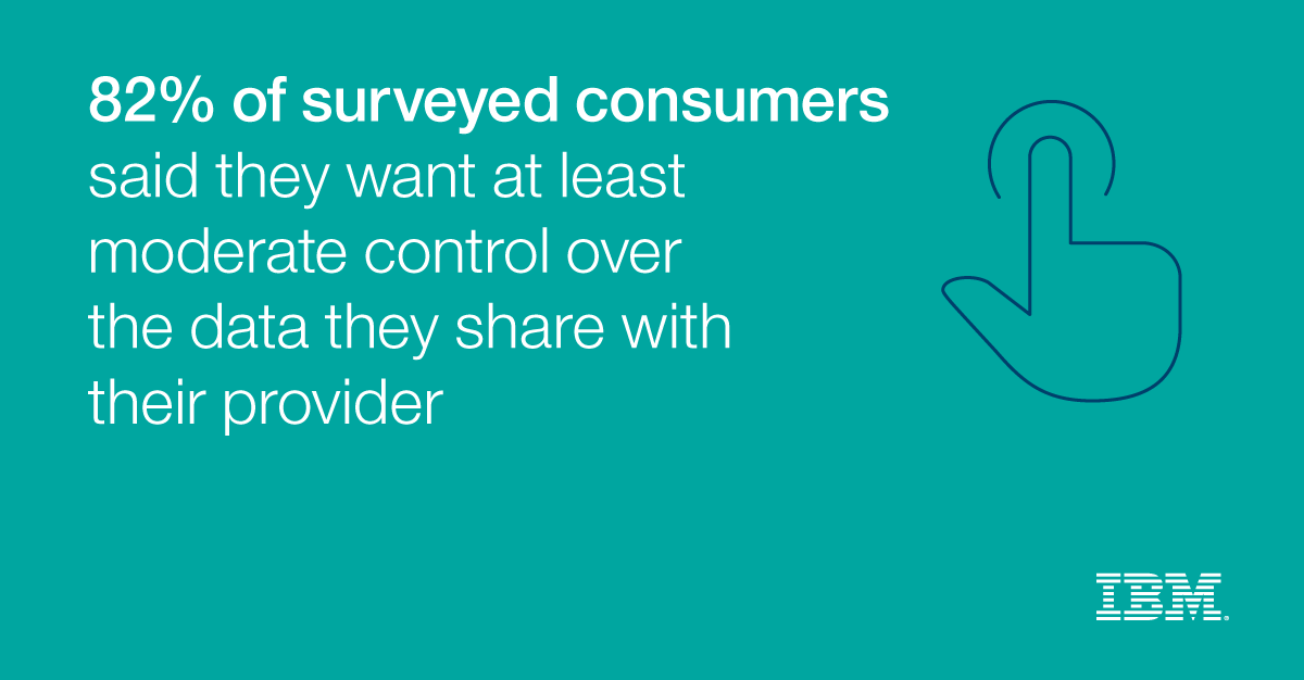 82% of surveyed consumers said they want at least moderate control over the data they sahre with their provider