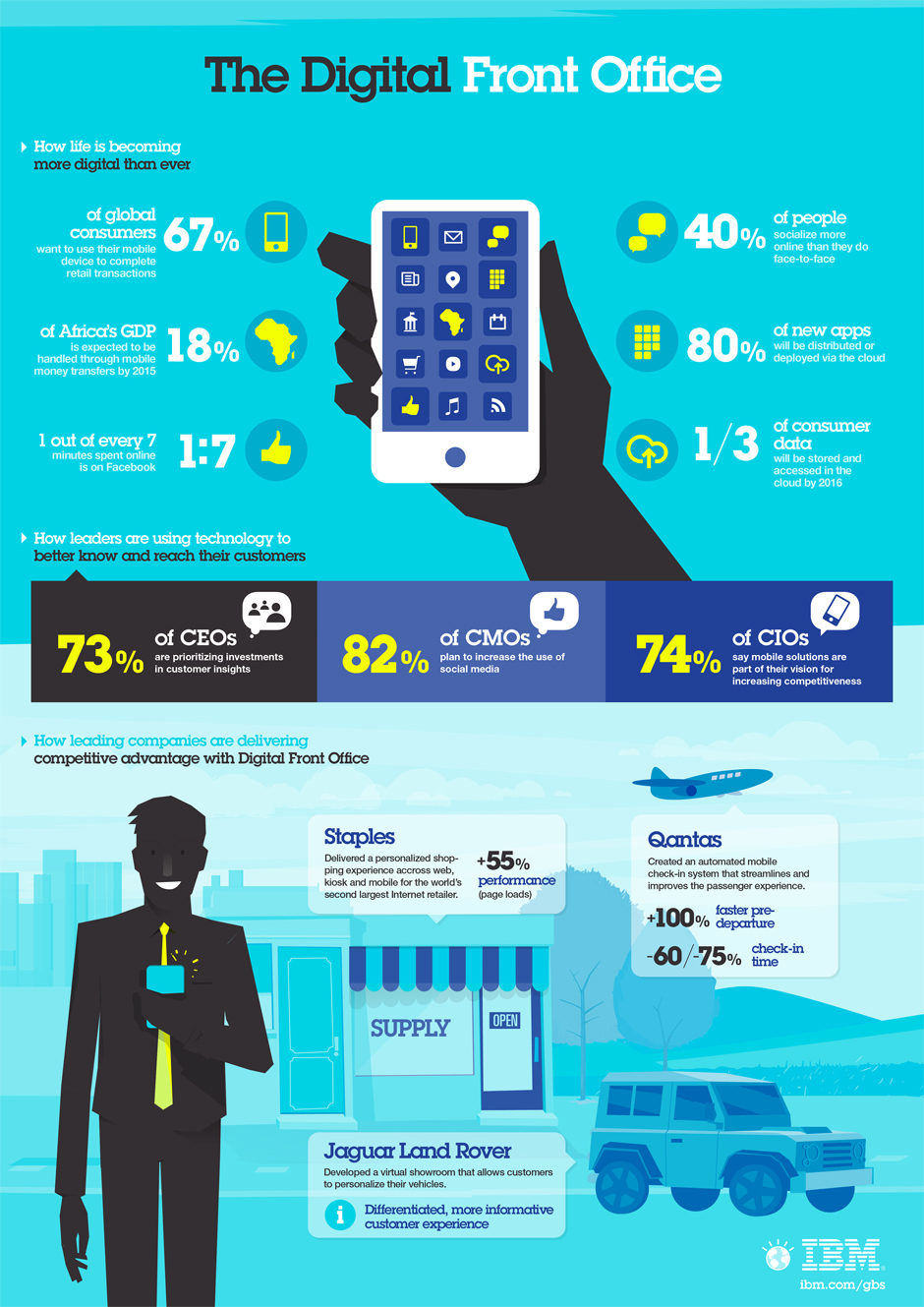 Digital Front Office - Infographic