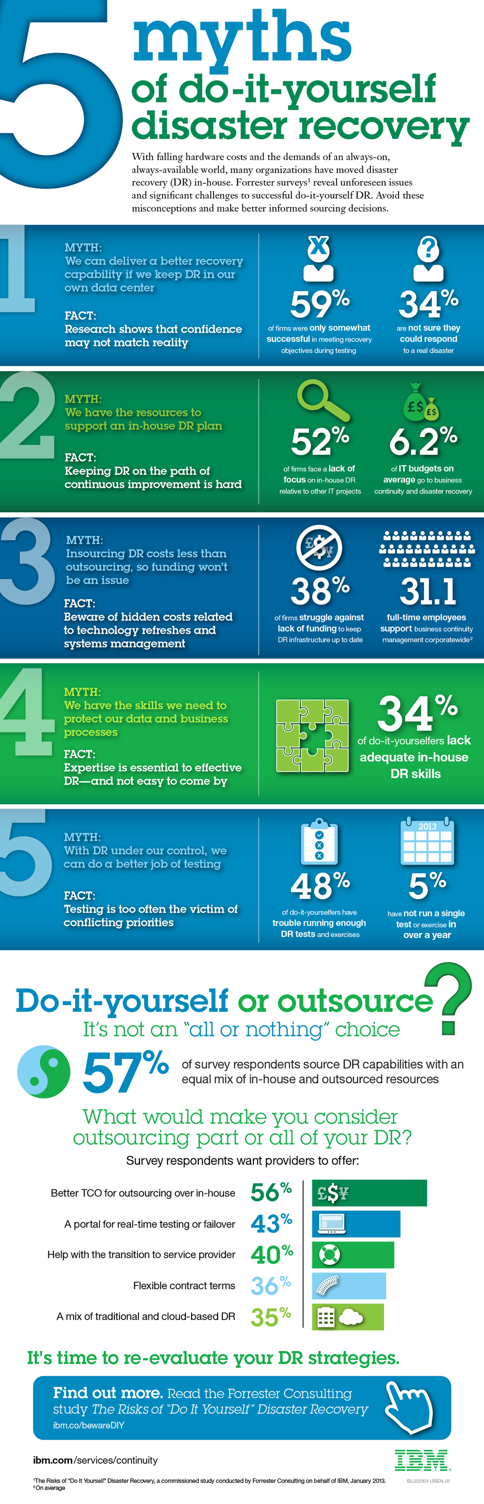 Do-it-yourself disaster recovery infographic