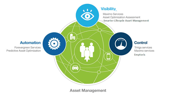 Asset Management - Automation: Forevergreen Services; Predictive Asset Optimization. Visibility: Maximo Services; Asset Optimization Assesment; Smarter Lifecycle Asset Management. Control: Tririga services; Maximo services; Emptoris.