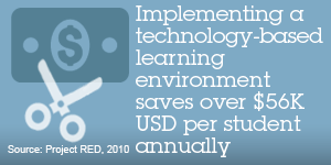 Implementing a technology-based learning enviroment saves over $56k USD per student annually. Soucer: Project RED, 2010