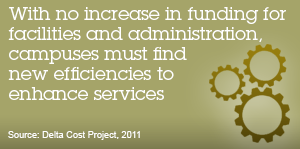 With no increase in funding for facilities and administration, campuses must find new efficiencies to enhance services. Source: Delta Cost Project, 2011