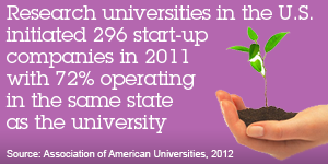 Research universities in the U.S. initiated 296 start-up companies in 2011 with 72% operating in the same state as the university. Source: Association of American Universities, 2012
