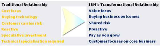 Traditional Relationship, IBM's Transformational Relationship