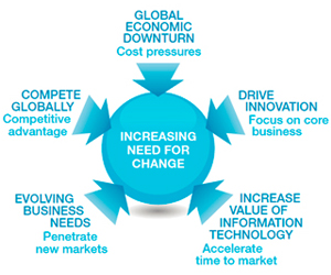 GLOBAL ECONOMIC DOWNTURN Cost pressures COMPETE GLOBALLY Competitive advantage EVOLVING BUSINESS NEEDS Penetrate new markets INCREASE VALUE OF INFORMATION TECHNOLOGY Accelerate time to market DRIVE INNOVATION Focus on core business INCREASING NEED FOR CHANGE