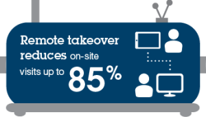 Remote takeover reduces on-site visits up to 85%