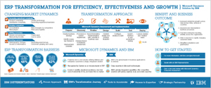 ERP - View the infographic