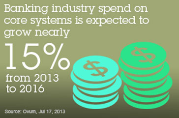 Banking industry core systems is expected to grow nearly 15% from 2013 to 2016. Source: ovum, Jul 17, 2013