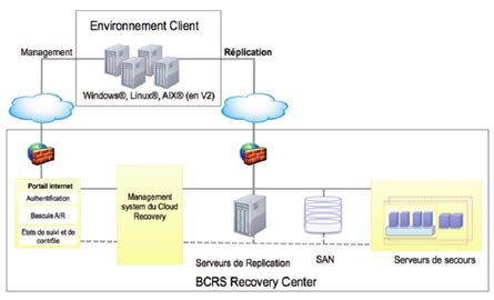 Environment client. Management. Réplication. Windows, Linux, AIX (en V2). Portal internet. Management system du Cloud recovery. Serveurs de Replication. SAM. Serveurs de secours. BCRS Recovery Center.