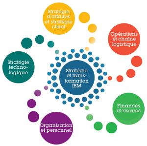 Ibm strat gie et transformation canada for Creer une entreprise de service aux entreprises