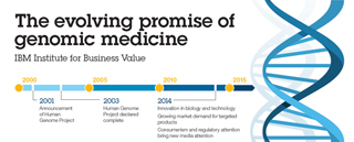 The evolving promise of genomic medicine IBM Institute for Business Value