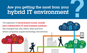 Are you getting the most from your hybrid IT environment?