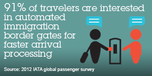 91% of travelers are interested in automated inmigration border gates for faster arrival processing. Source: 2012 IATA global passenger survey.