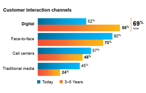Costumer interaction channels