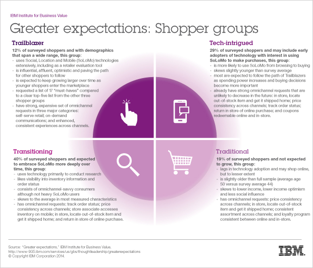 Greater expections - Infographic
