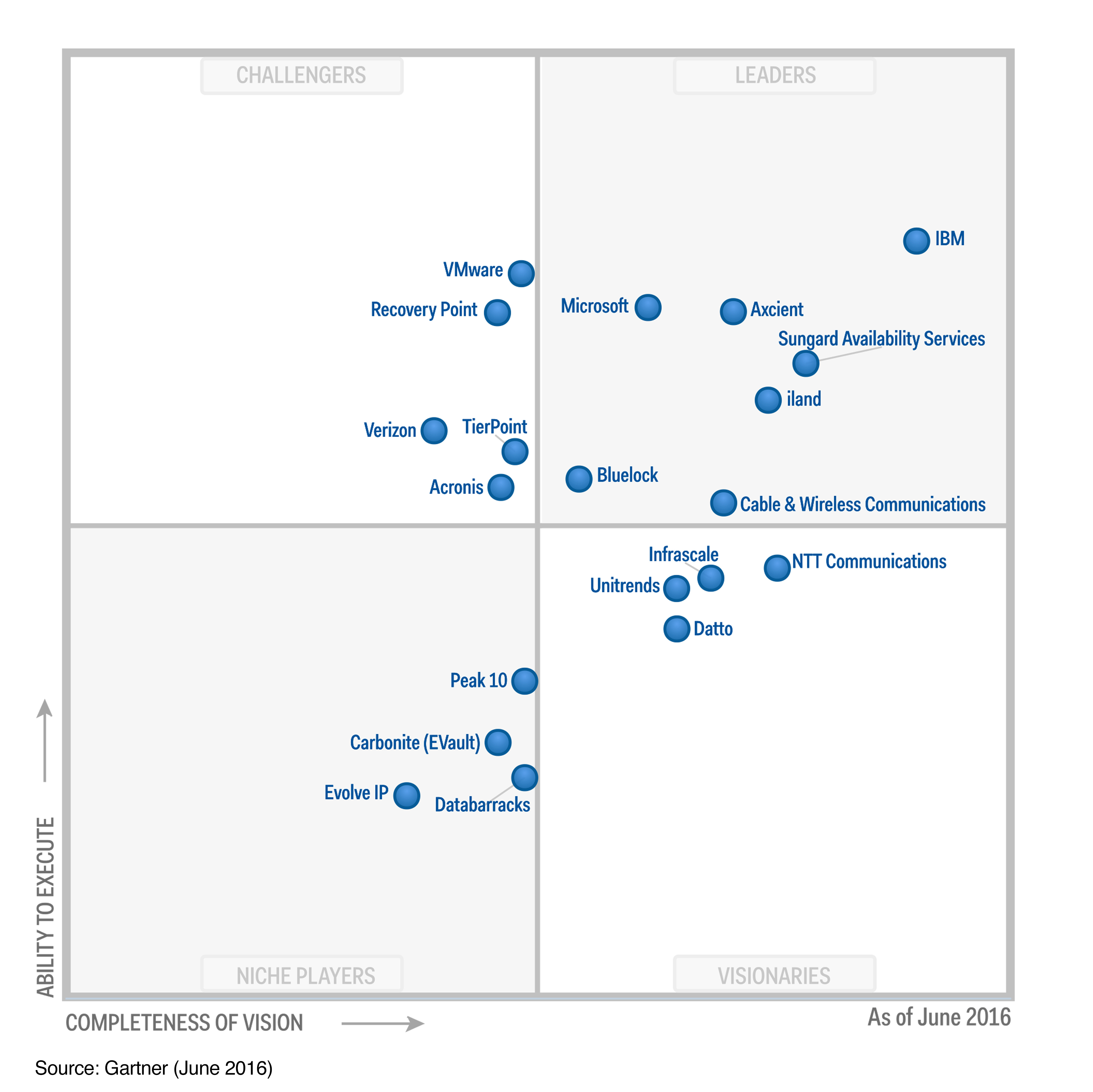 Chart - Figure 1. Magic Quadrant for Disaster Recovery as a Service