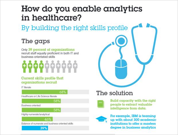 IBM Analytics across the ecosystem - United States