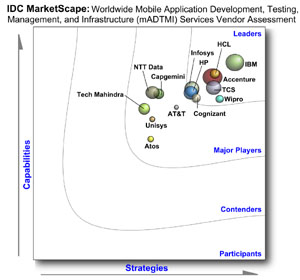 IDC MarketScape: Worldwide Mobile Application Development, Testing, Management, and Infrastructure (mADTMI) Services Vendor Assessment