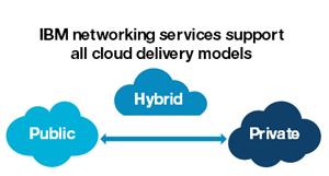 IBM networking services support all cloud delivery models Public Hybrid Private