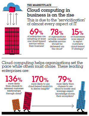 IBM Future Cloud infographic