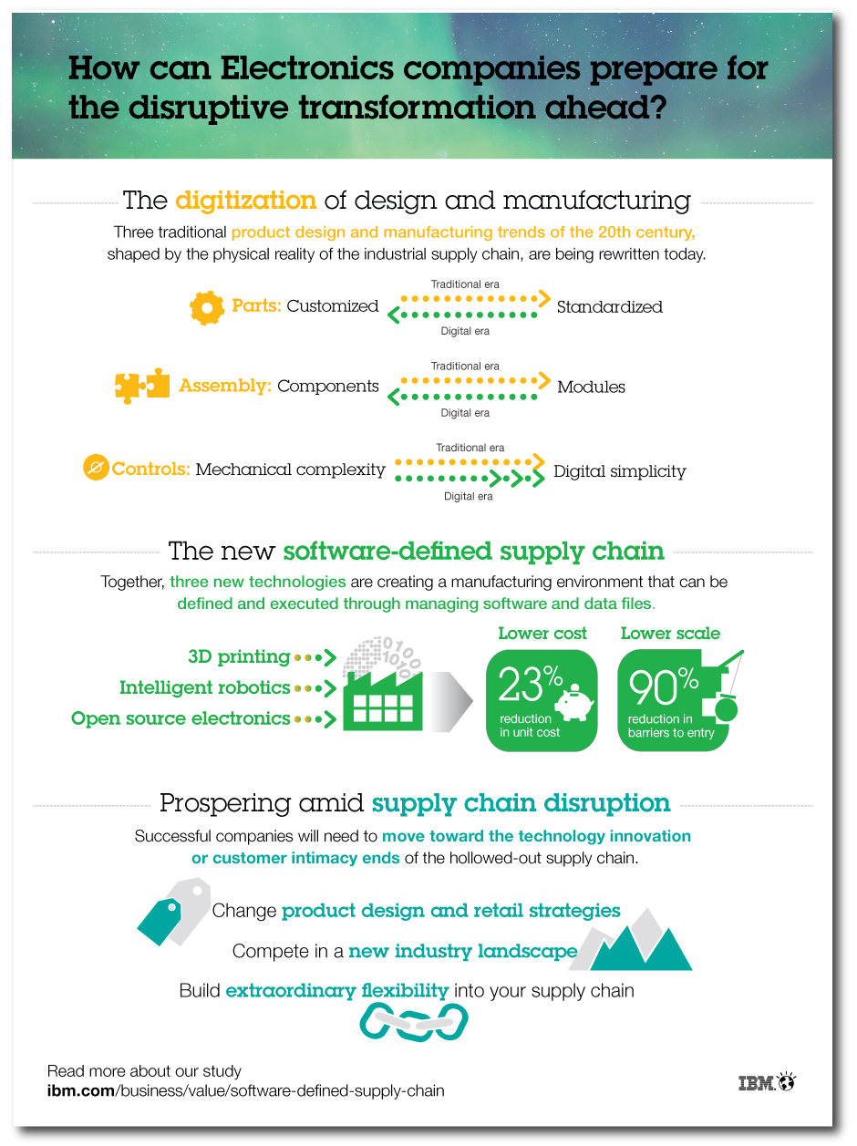medical manufacturing and supply chain