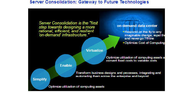 Server Consolidation: Gateway to Future Technologies. Server Consolidation is the - first step towards designing a more rational, efficient, and resilient - on-demand infrastructure.