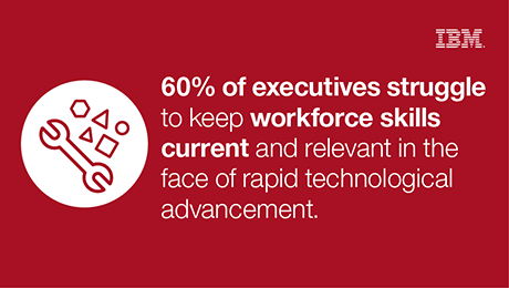 60% of executives struggle to keep workforce skills current and relevant in the face of rapid technological advancement.