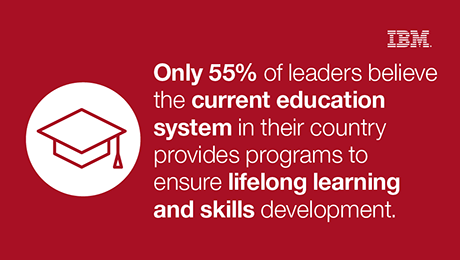 Only 55% of leaders believe the current education system in their country provides programs to ensure lifelong learning and skills development.