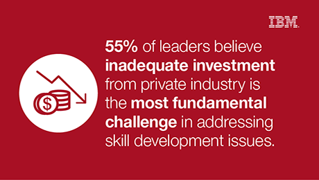 55% of leaders believe inadequate investment from private industry is the most fundamental challenge in addressing skill development issues.