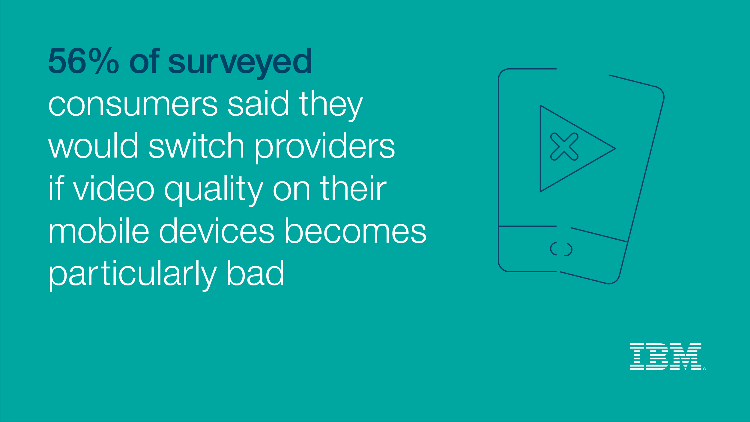 56% of surveyed consumers said they would switch providers if video quality on their mobile devices becomes particularly bad