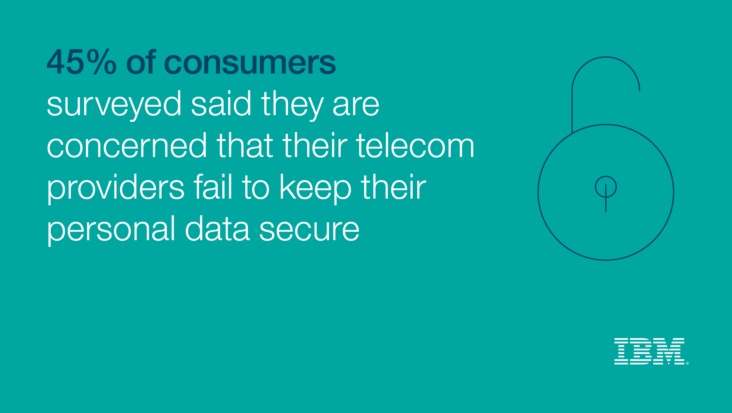 45% of consumers surveyed said they are concerned that their telecom providers fail to keep their personal data secure
