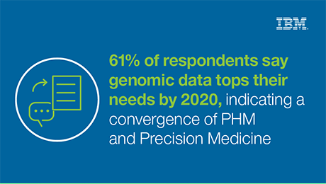 61% of respondents say genomic data tops their needs by 2020, indicating a convergence of PHM and Precision Medicine
