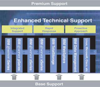 Enhanced Technical Support