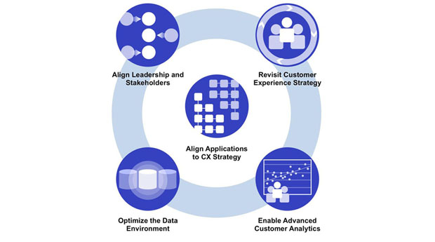 Align Applications to CX Strategy, Align Leadership and Stakeholders, Revisit Customer Experience Strange, Optimize the Data Enviroment, Enable Advanced Customer Analytics