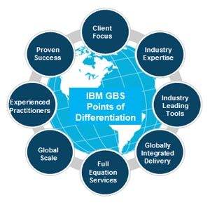 IBM GBS provides unmatched value to our Oracle clients