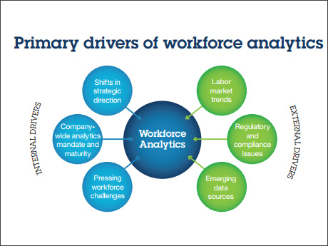 Primary drivers of workforce analytics