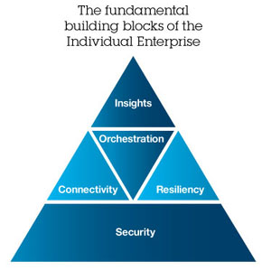 The fundamental building blocks of the Individual Enterprise. Insights. Orchestration. Connectivity. Resiliency. Security.