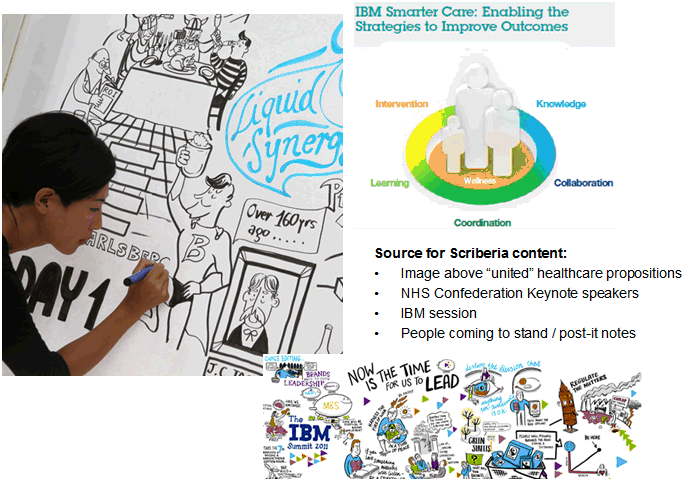 IBM Smarter Care: Enabling the Strategies to Improve Outcomes. Knowledge. Collaboration. Coordination. Learning. Intervention. Source for Scriberia content: Image above 'united' healthcare propositions. NHS Confederation Keynote speakers. IBM session. People coming to stand / post-it notes.