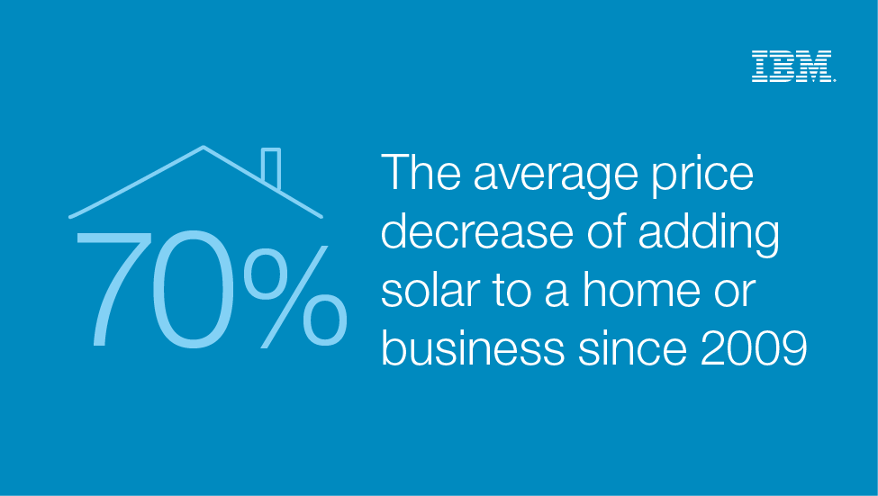 70% The average price decrease of adding solar to a homer or business since 2009 - IBM