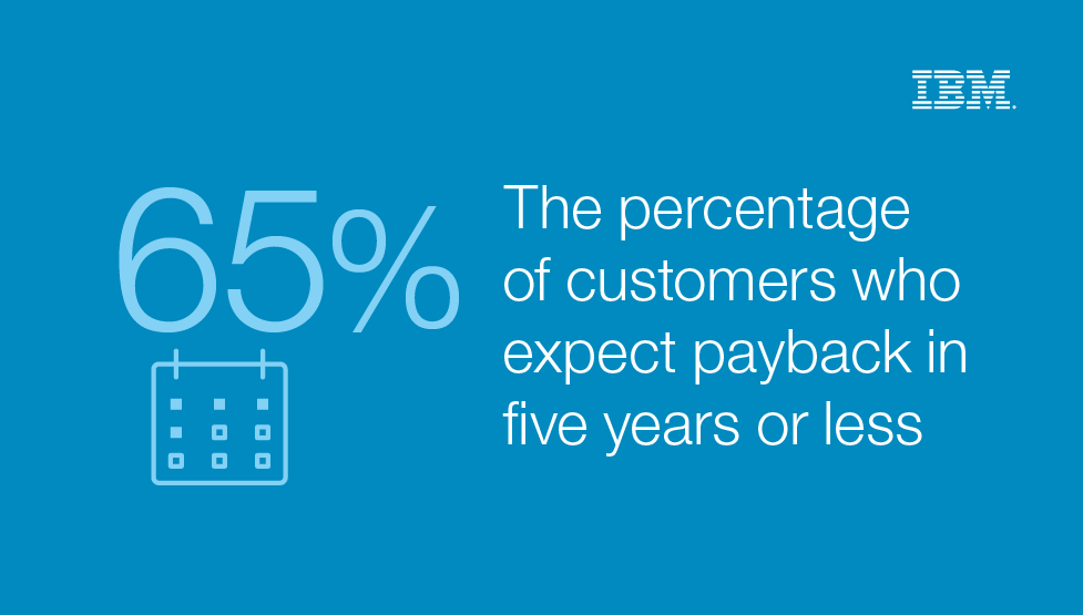 65% The percentage of customers who expect payback in five years or less - IBM