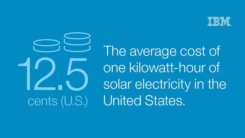 12.5 cents (U.S.) The average cost of one kilowatt of solar electricity in the United States. - IBM