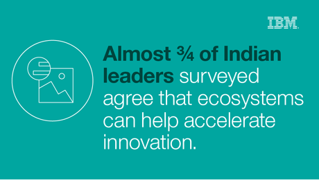 Almost 3/4 of Indian leaders surveyed agree that ecosystems can help accelerate innovation.